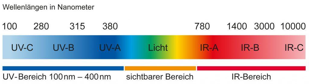 Wellenlaenge-in-Nanometer